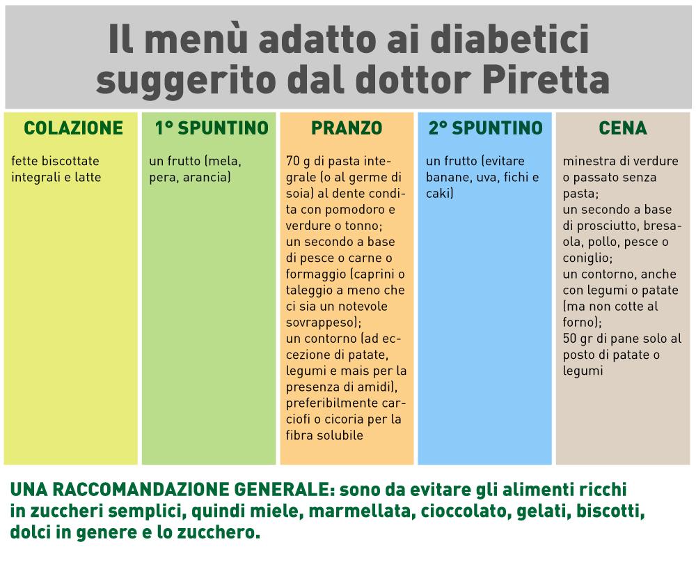 box-diabete