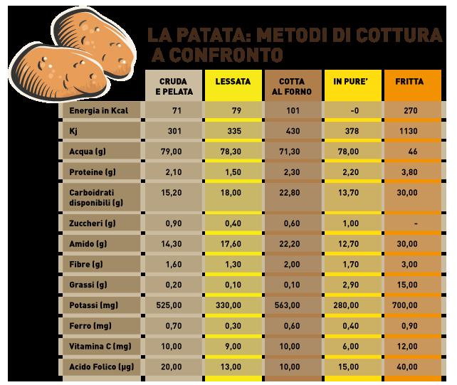 tabella metodi di cottura della patata