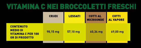 tabella quantità vitamina C nei broccoletti