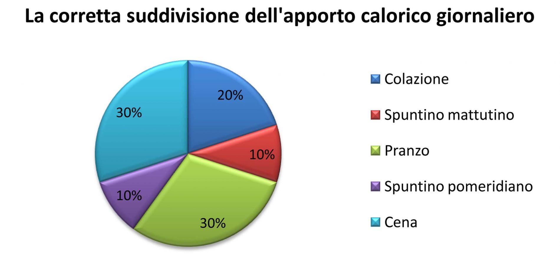 grafico con suddivisione apporto calorico giornaliero