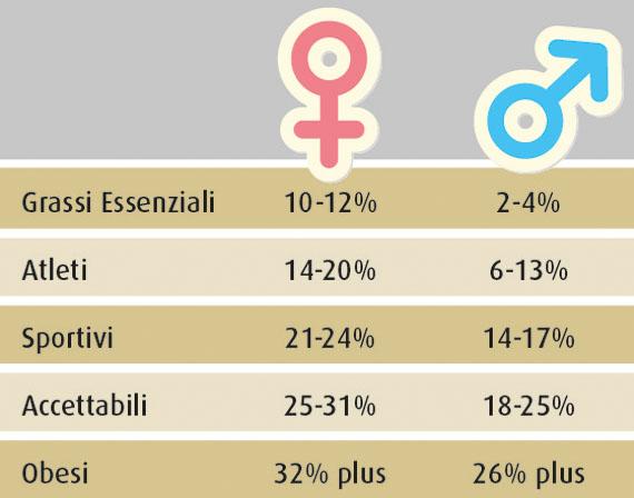 Massa grassa: le differenze tra uomo e donna