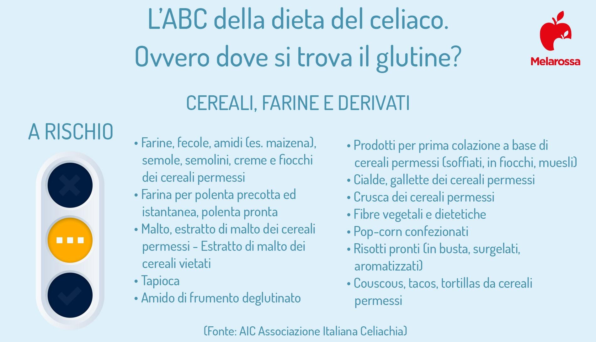 alimenti a rischio glutine