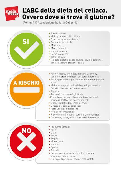 Scopri gli alimenti permessi e vietati a chi è intollerante al glutine o celiaco