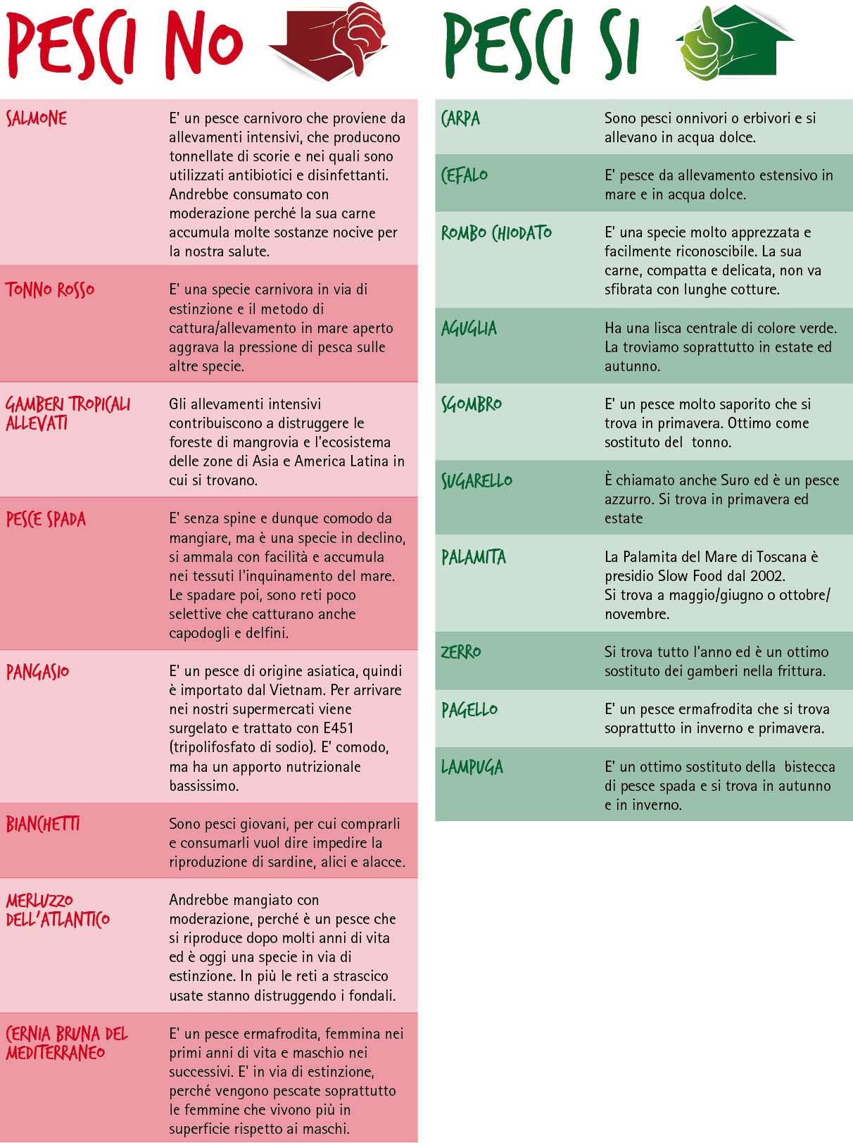 tabella pesciSI pesciNO