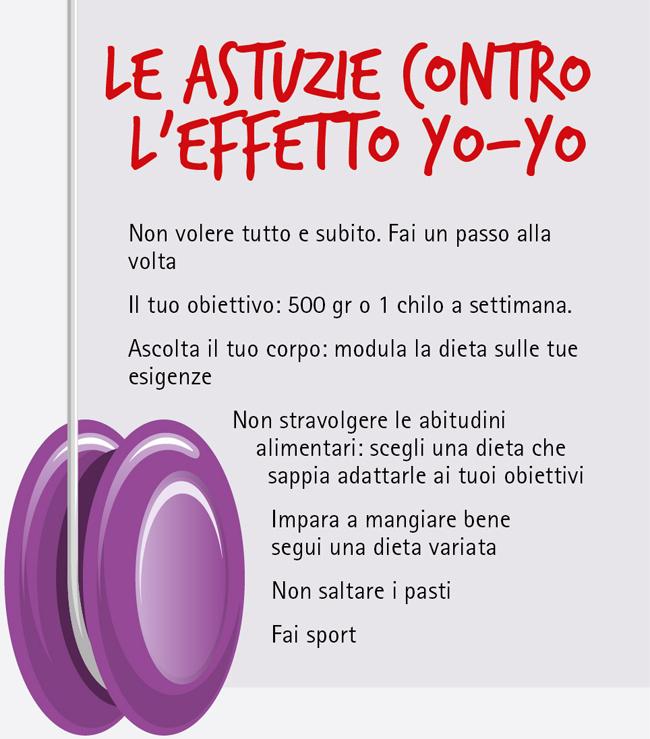 le astuzie per combattere l'effetto yo-yo