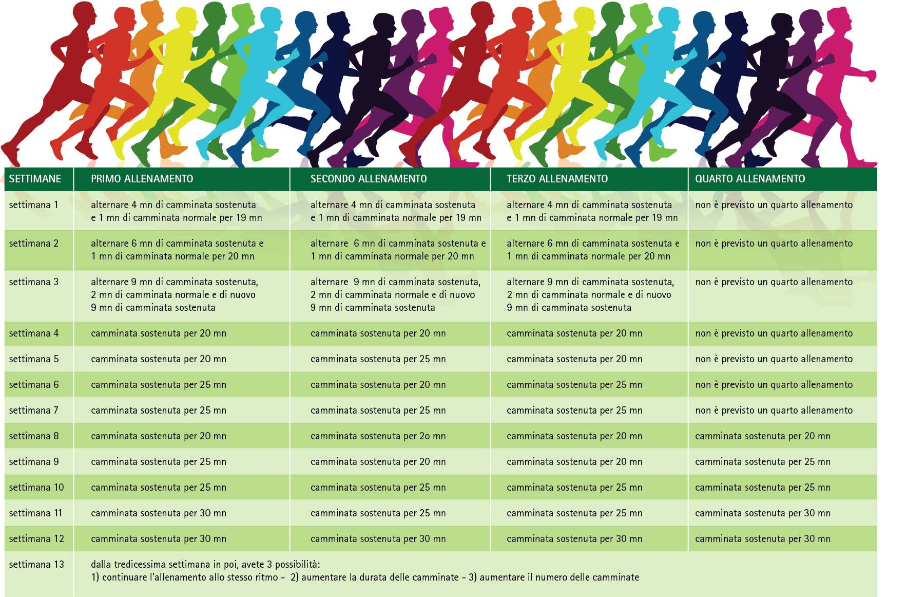 Favorito Programma camminata per ritrovare la forma- PDF- Melarossa- KJ97