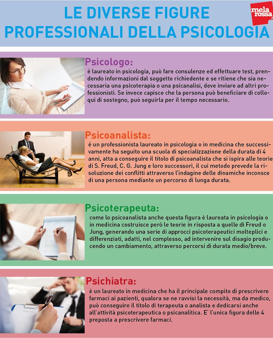 la tabella per scegliere il tuo psicologo