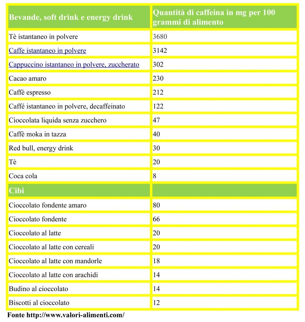 elenco alimenti e bevande che contengono caffeina