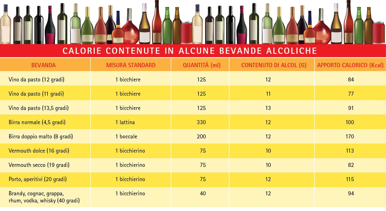 Tabella delle calorie contenute in alcune bevande alcoliche