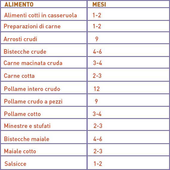 tabella dei tempi di conservazione dei cibi congelati