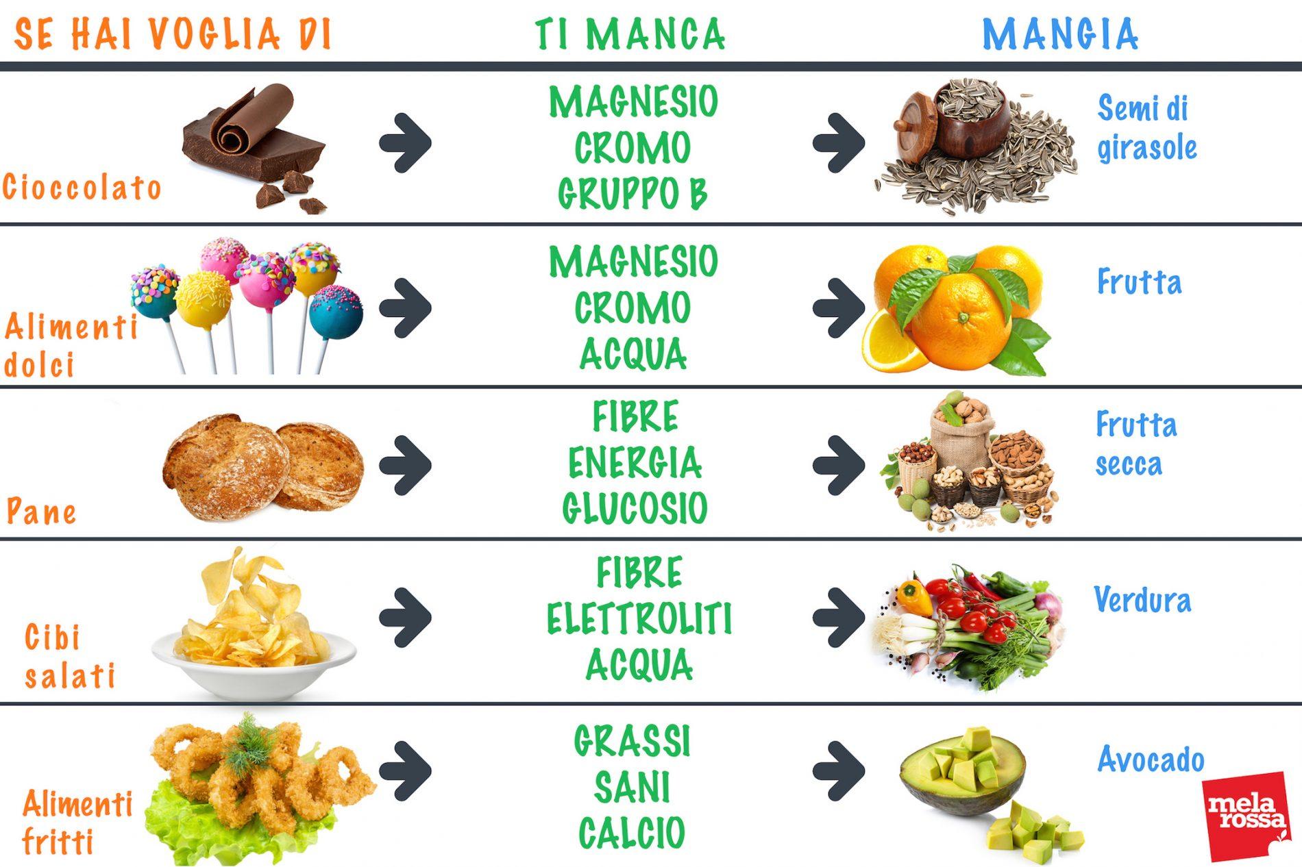 Tabella voglie di cibi proibiti a dieta