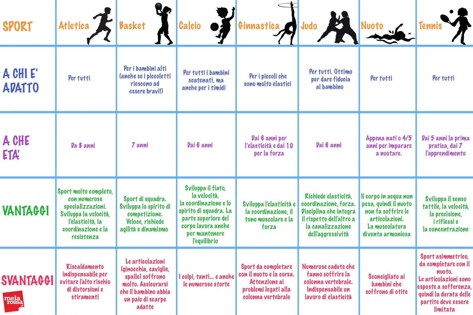 Tabella Come scegliere lo sport giusto per tuo figlio?