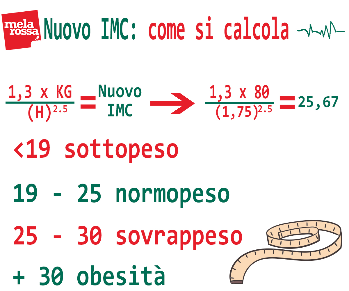 calcolo indice di massa corporea