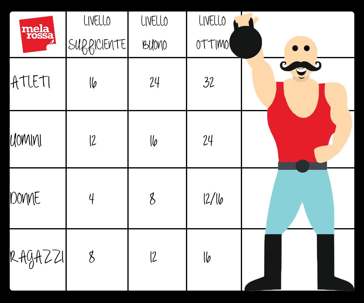 pesi per allenamento kettlebell