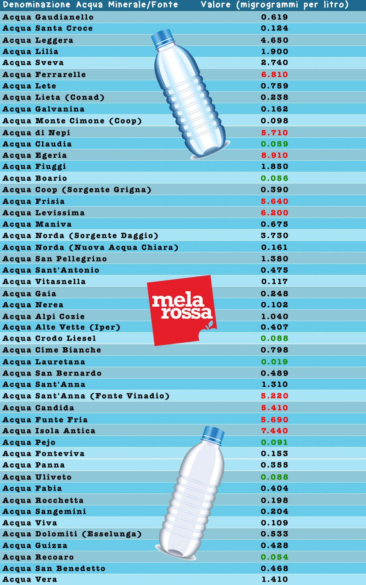 acqua minerale come sceglierla