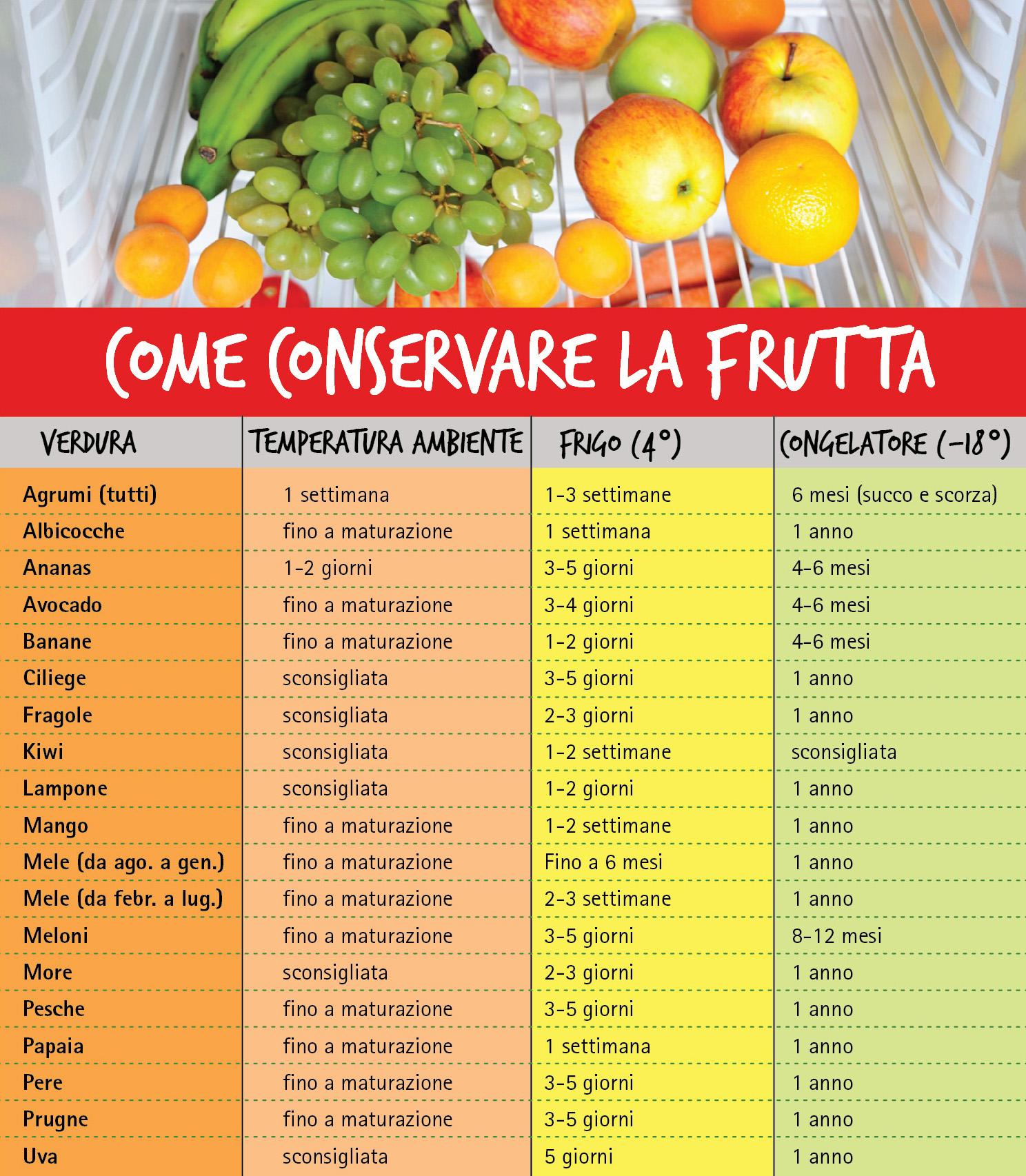 tabella come conservare la frutta