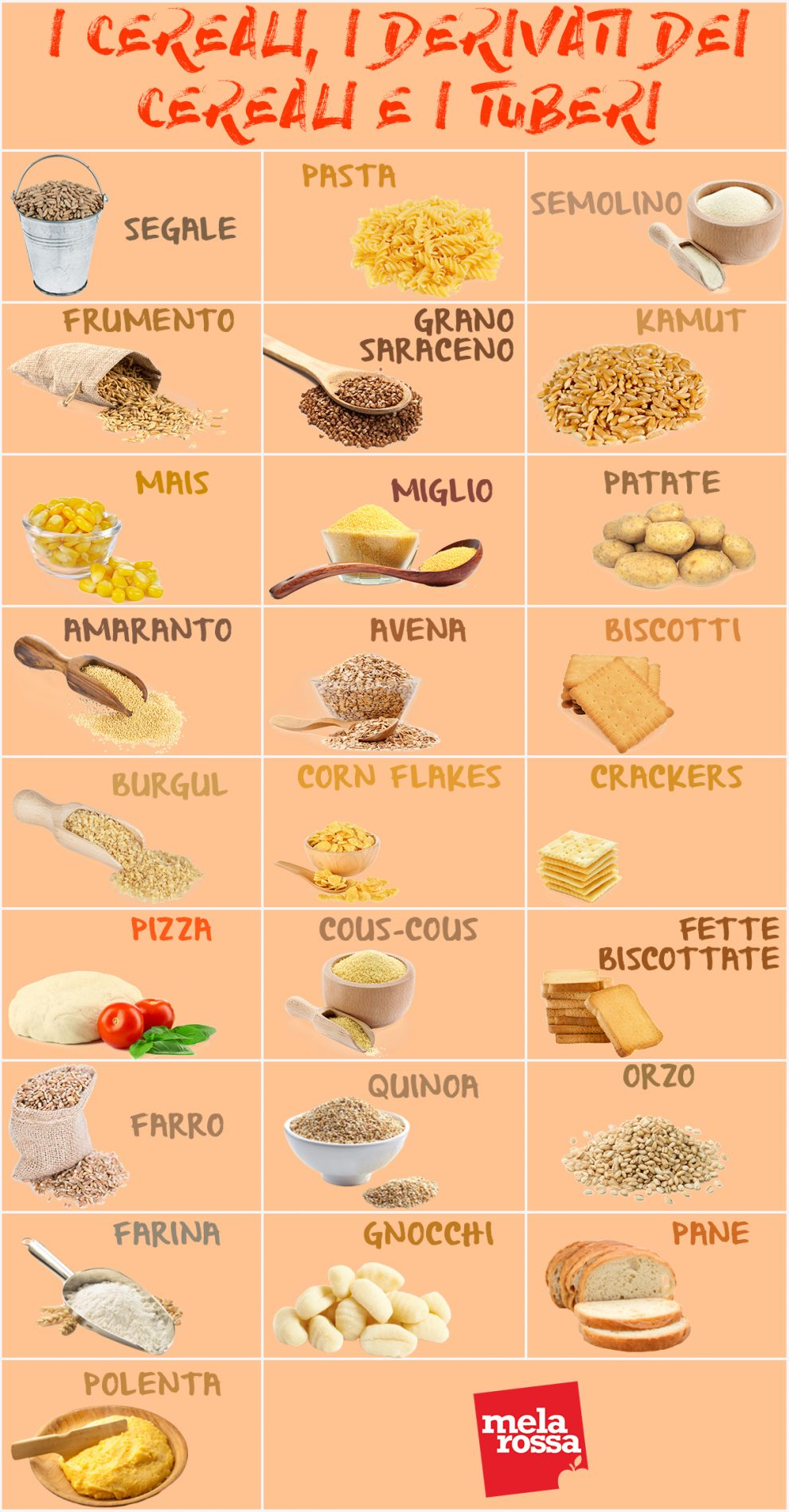 Tabella cereali, derivati e tuberi