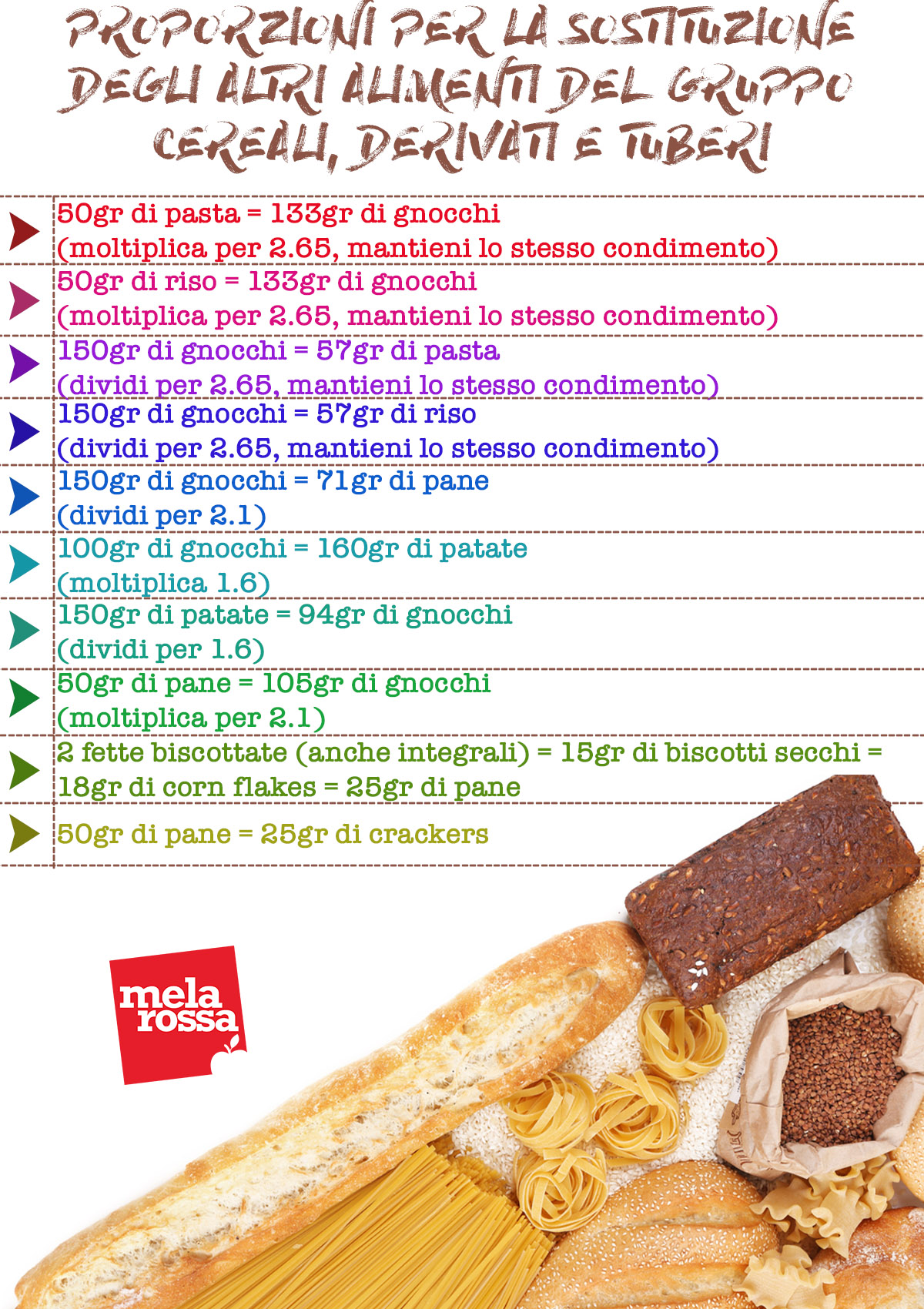 ABC sostituzioni: tabella altri alimenti