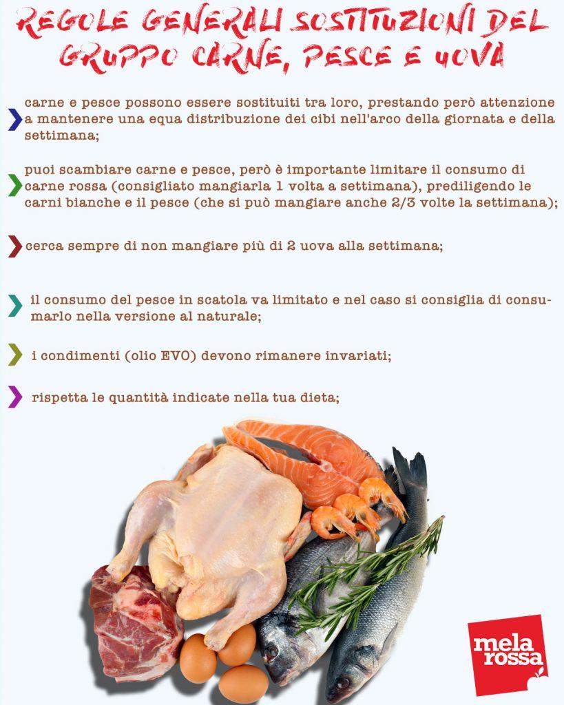 Tabella regole generale sostituzioni gruppo carne,pesce,uova