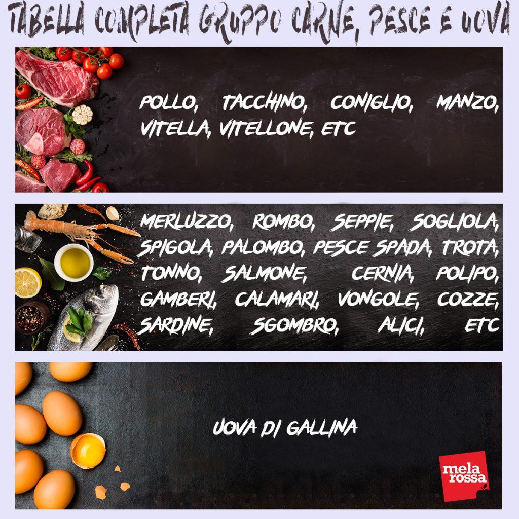 Tabella completa gruppo carne, pesce e uova