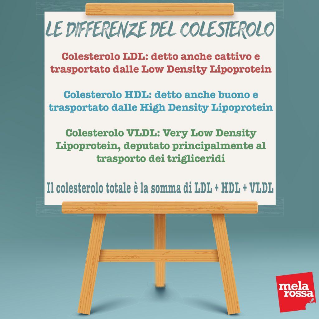 Tabella differenze colesterolo