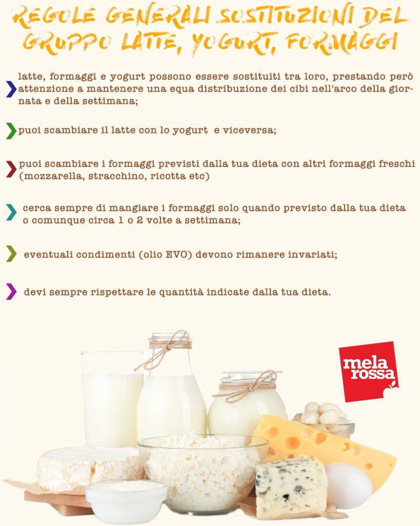 Regole generali sostituzioni gruppo latte,yogurt, formaggi