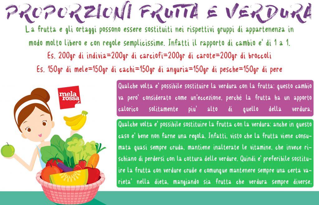 Tabella proporzioni delle sostituzioni nel gruppo di frutta e verdura
