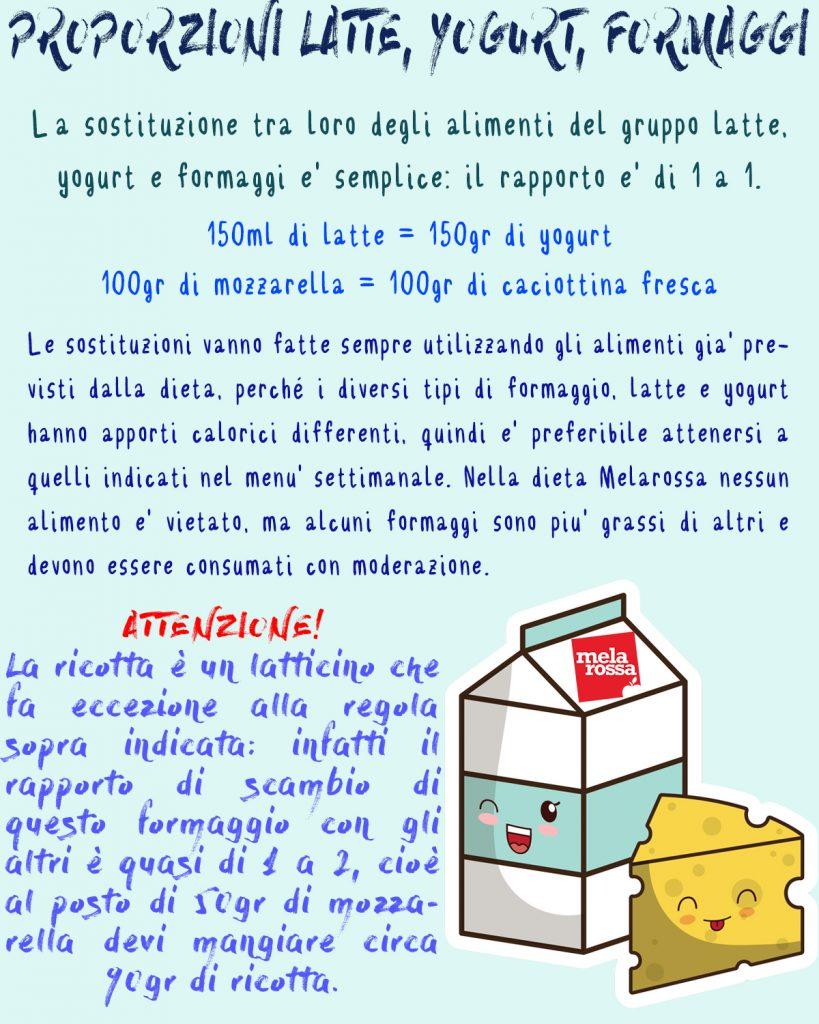Tabella proporzioni latte,yogurt,formaggi