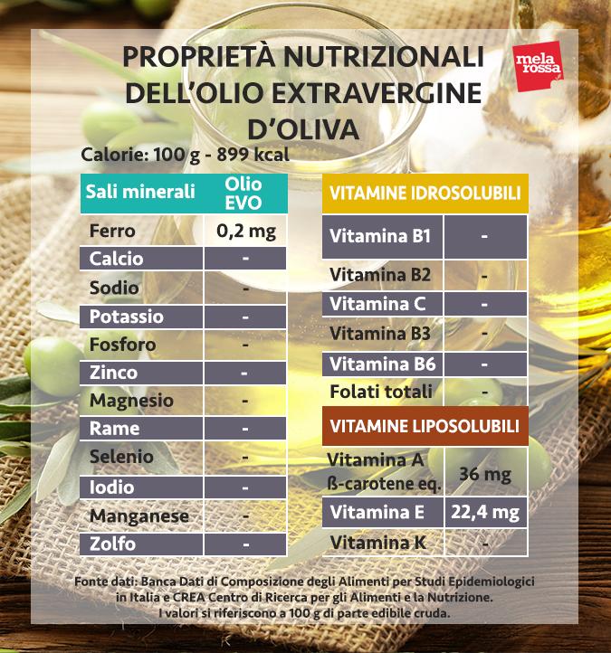 olio extravergine d'oliva, le proprietà nutrizionali