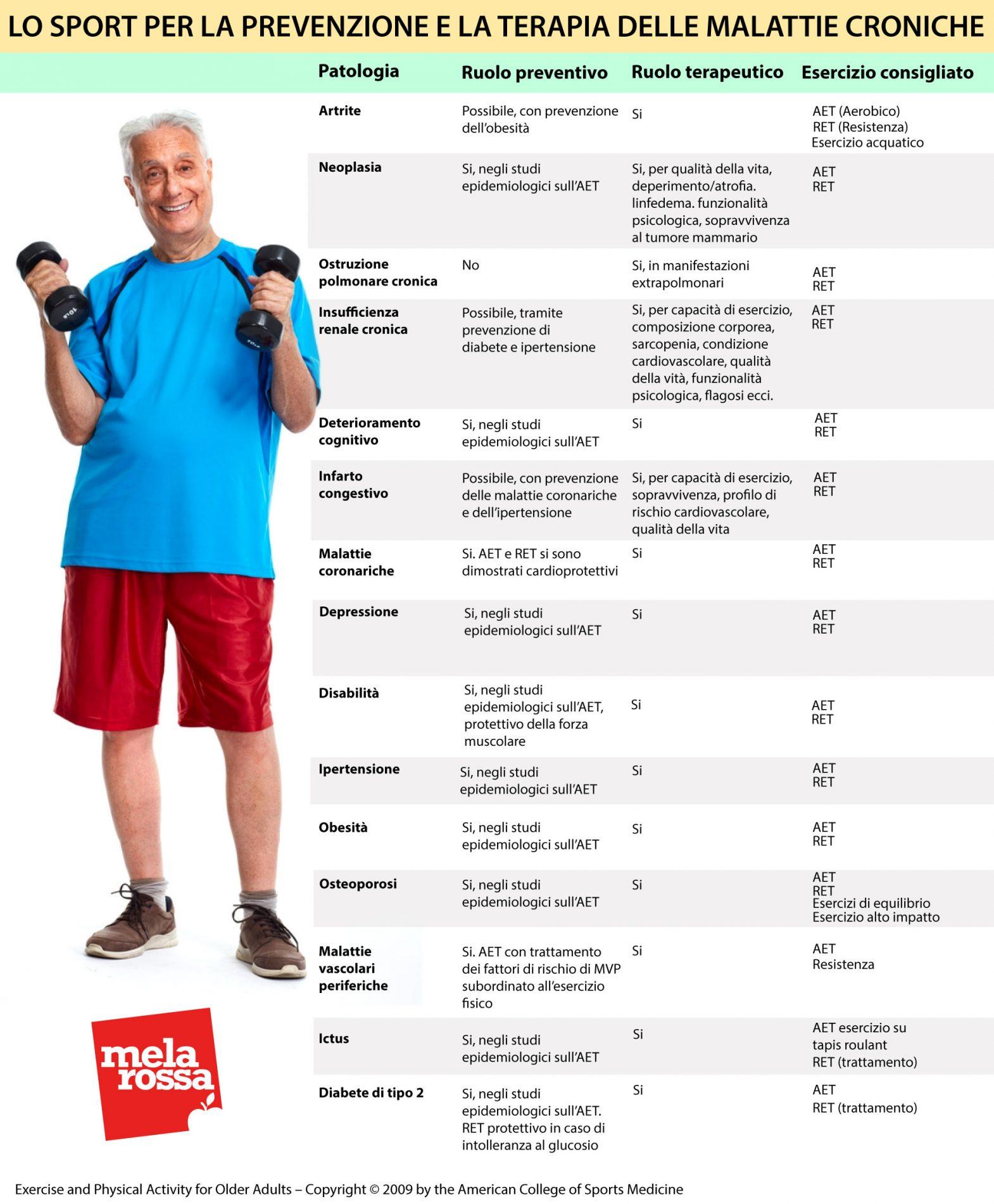 sport per  anziani: quelli da fare e quelli da evitare