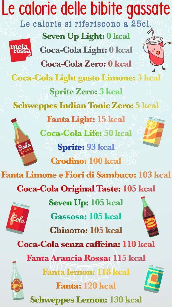 Calorie bibite gassate: la tabella completa