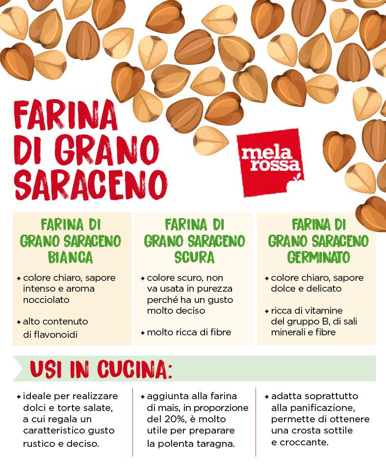 La farina di grano saraceno senza glutine e le sue tipologie.