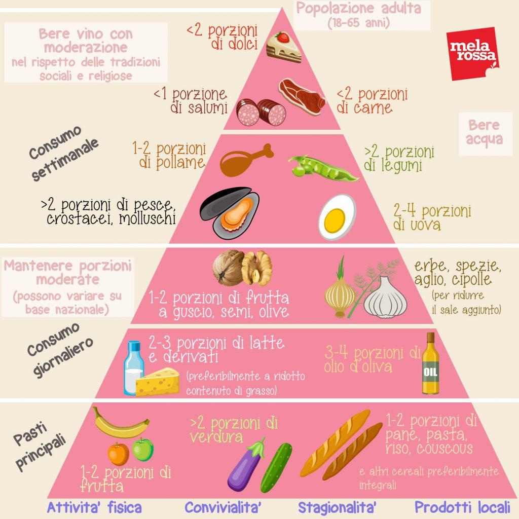 La piramide alimentare della Dieta Mediterranea