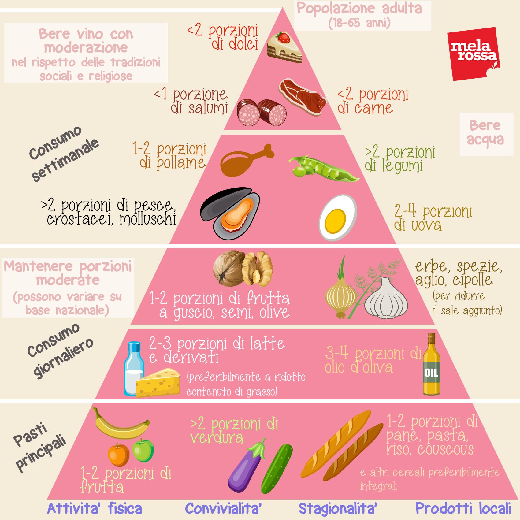 modello di menu dieta mediterranea