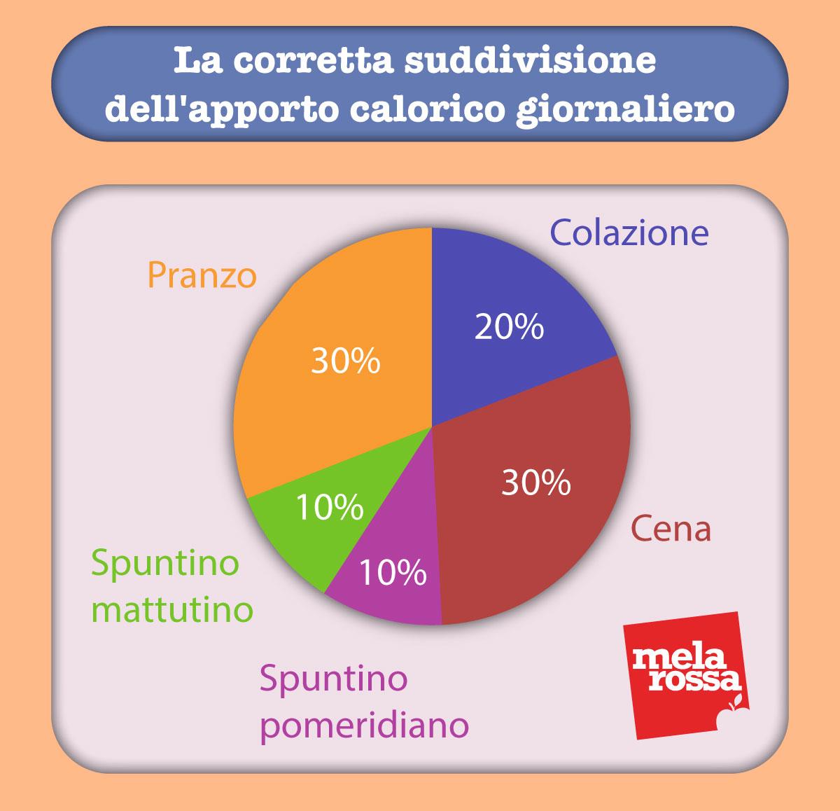 tabella suddivisione calorie