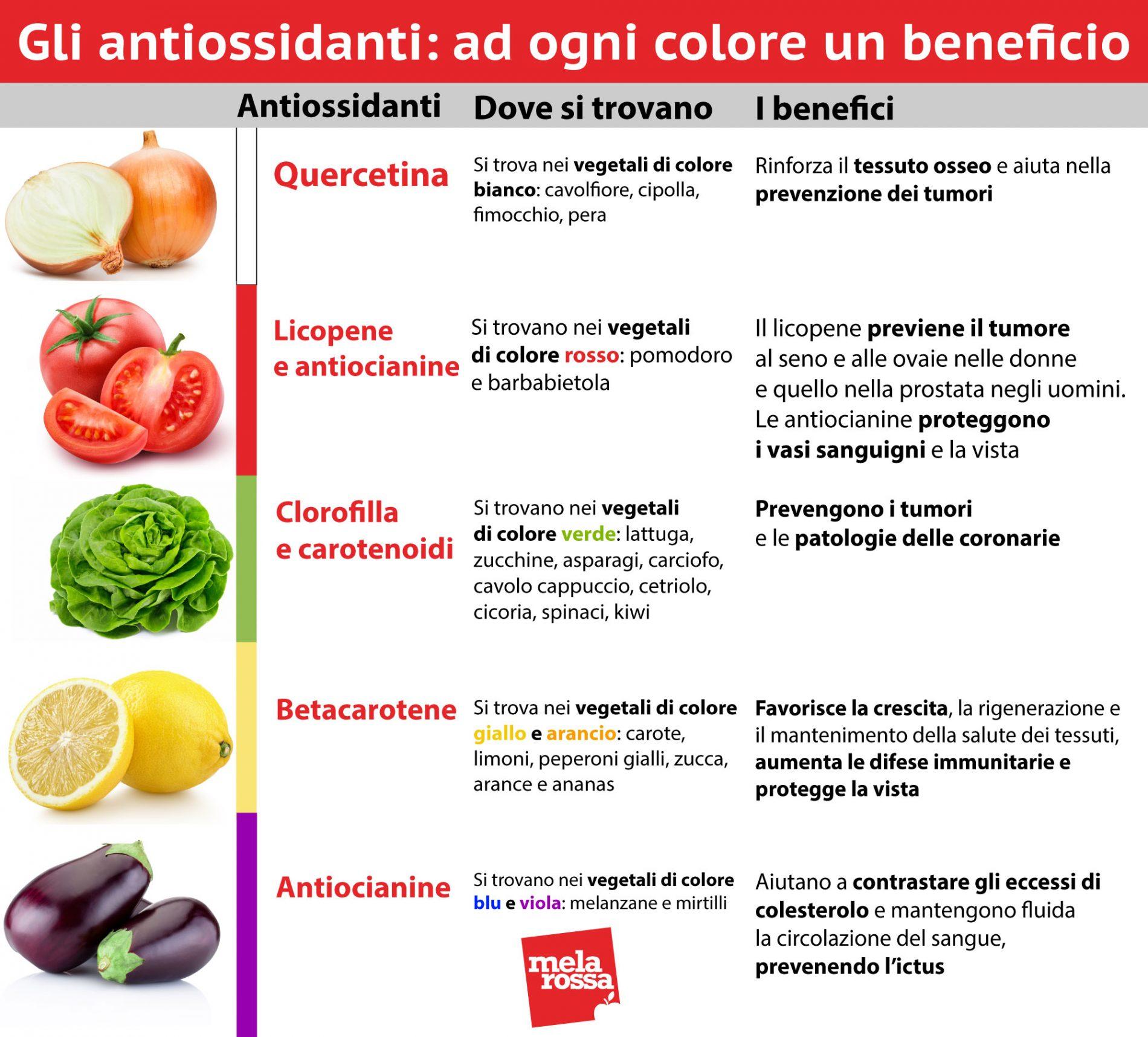 antiossidanti, come farne il pieno