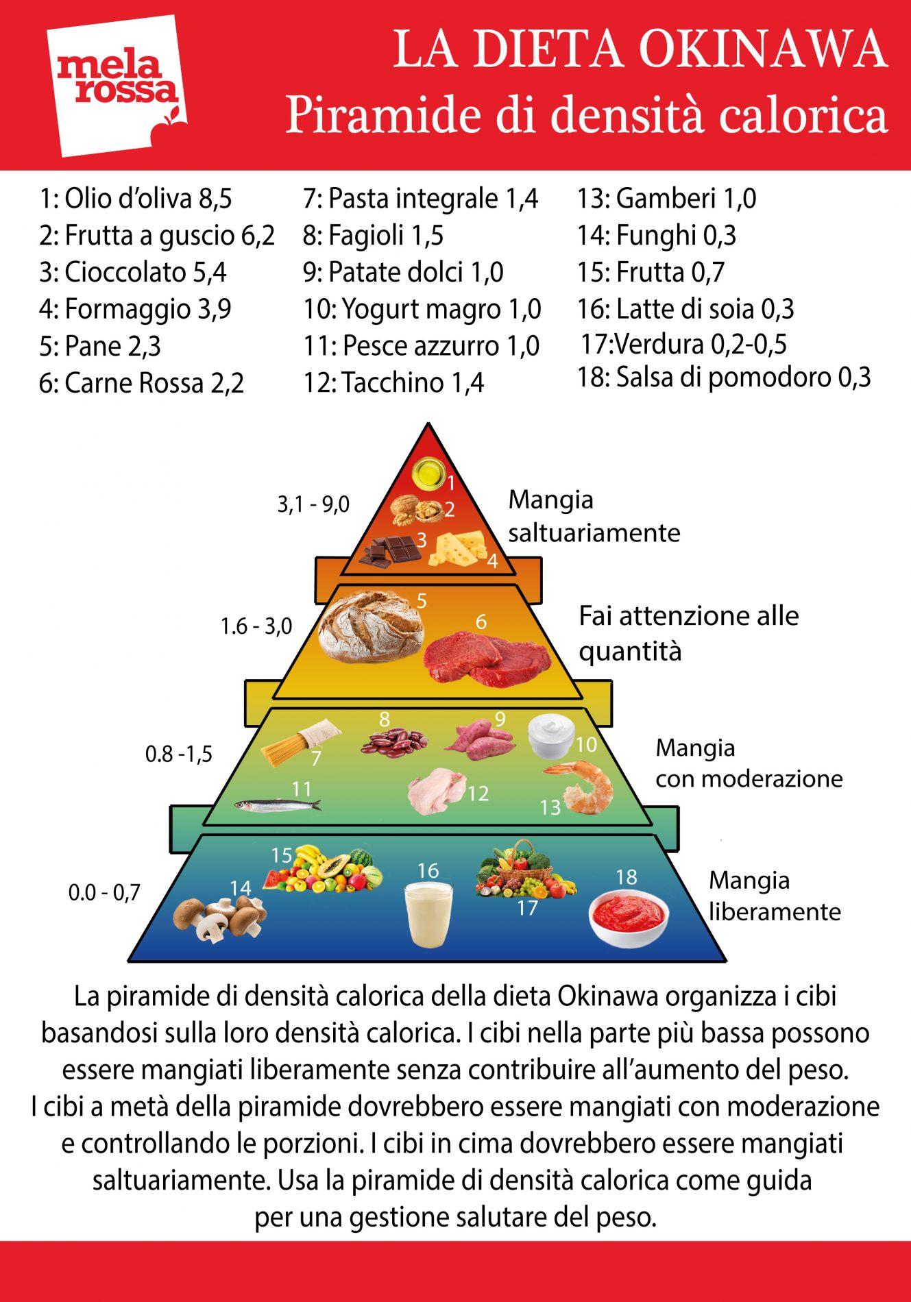 la piramide della dieta okinawa suddivide gli alimenti dai meno ai più calorici