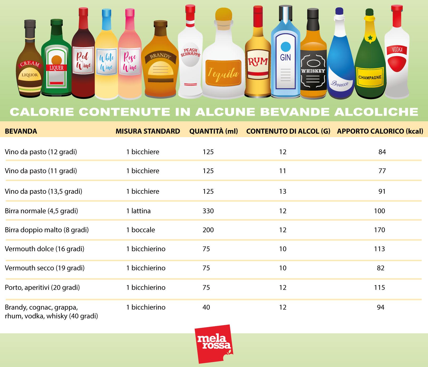dieta e vino: tabella calorie di alcune bevande