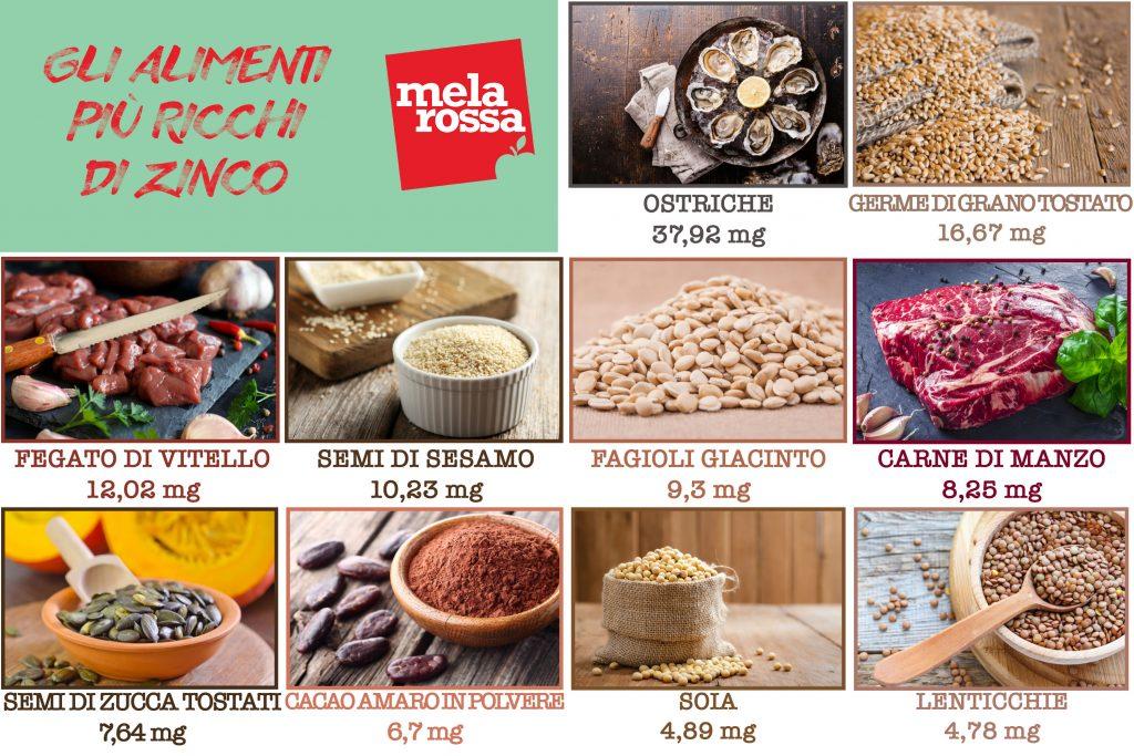 Zinco: tabella alimenti più ricchi