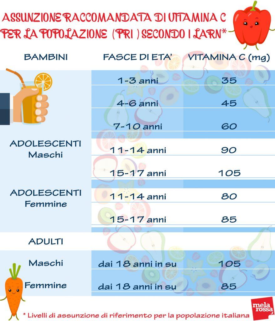 La vitamina C per le difese immunitarie: tabella dosi giornaliere