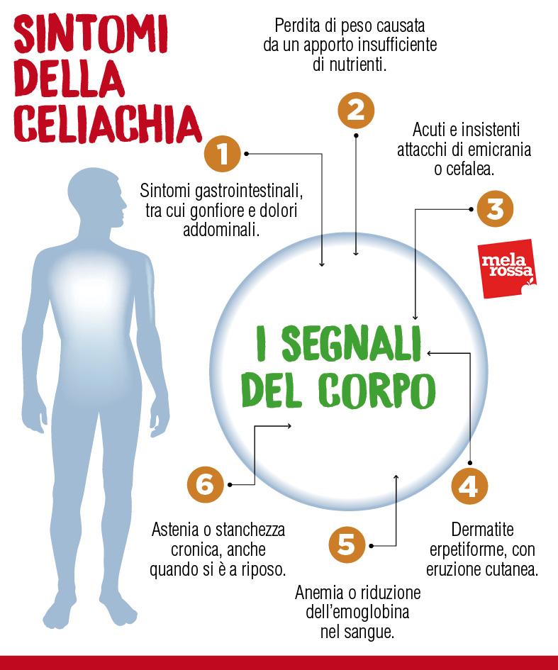 I sintomi evidenti della celiachia e come riconoscerli