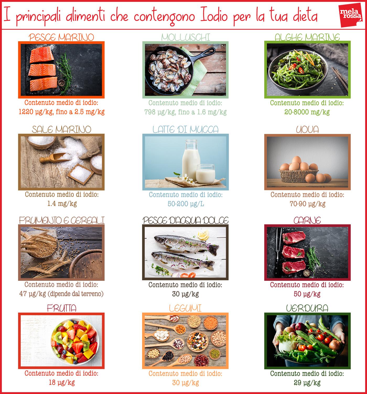 Alimenti che contrastano la carenza di iodio