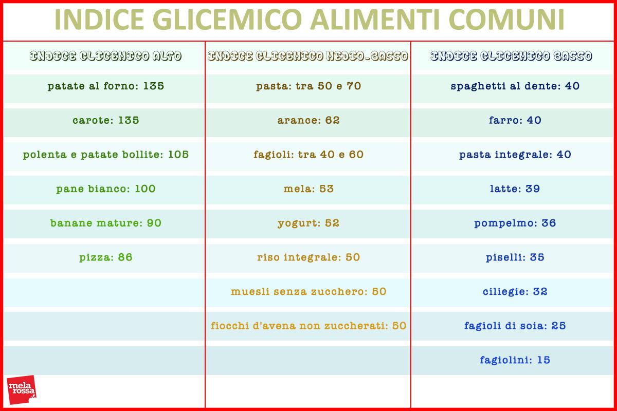Carboidrati: tabella indice glicemico cibi comuni
