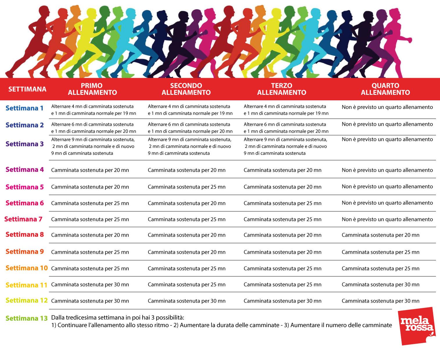 camminata-allenamento-programma