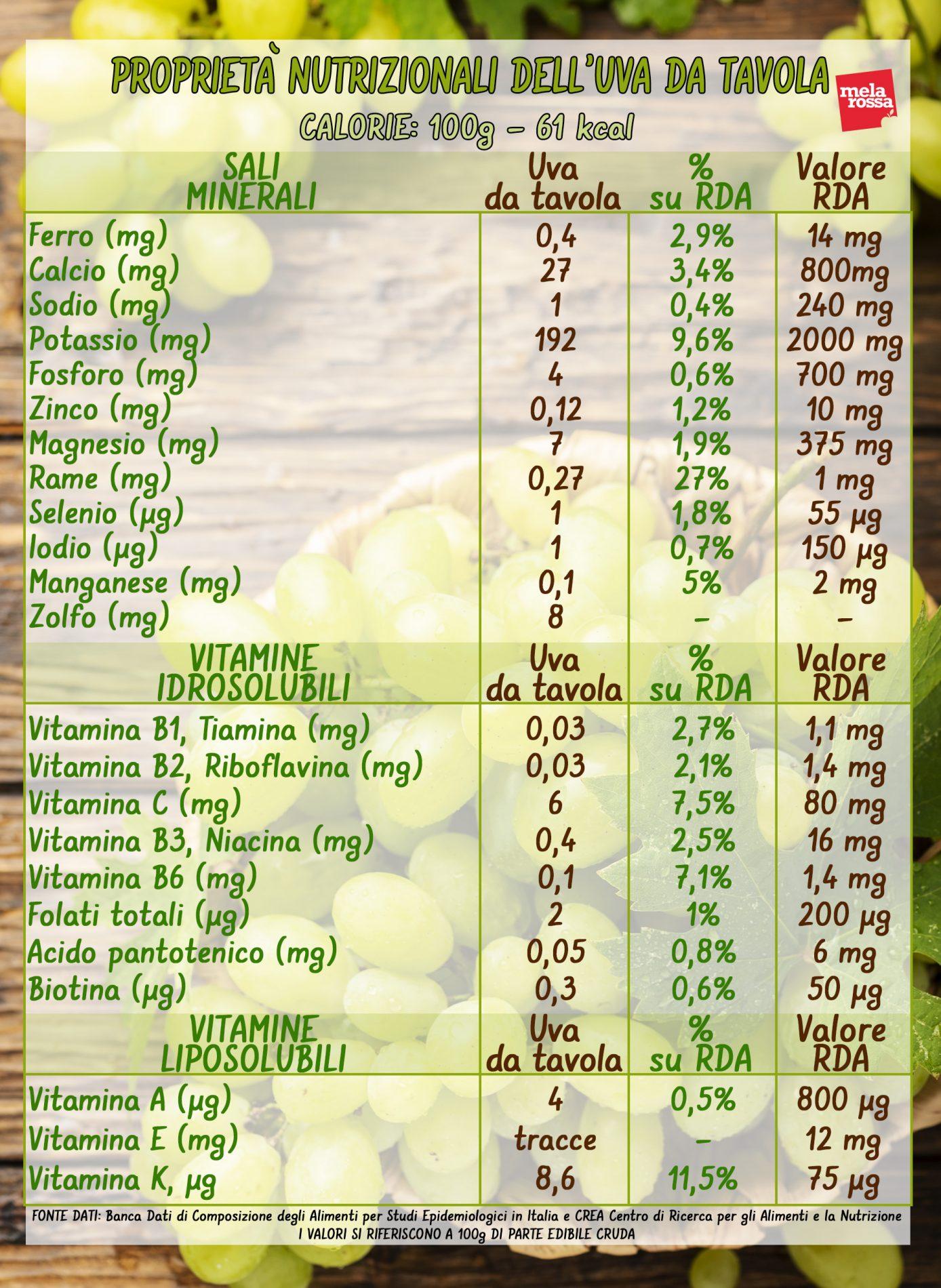 uva valori nutrizionali