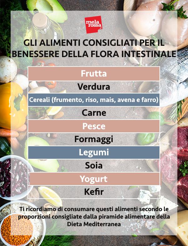 Tabella degli alimenti benefici per la flora intestinale