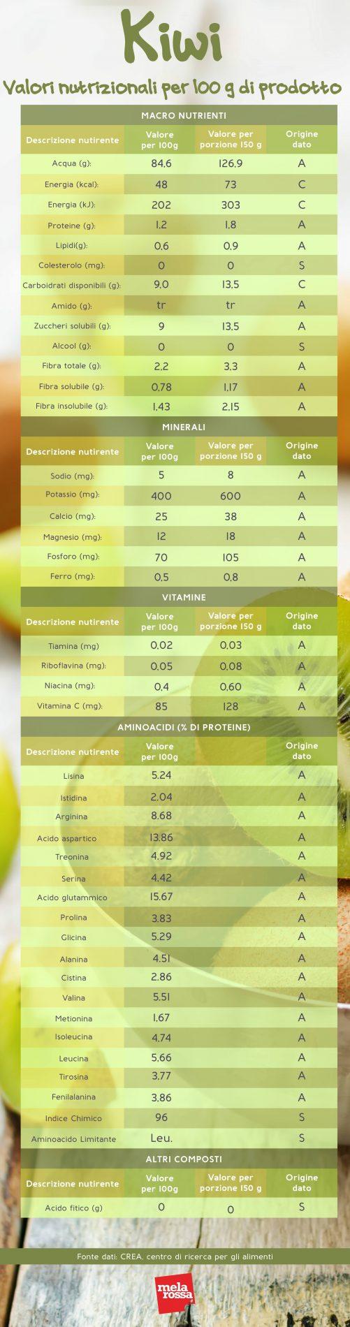 kiwi: valori nutrizionali