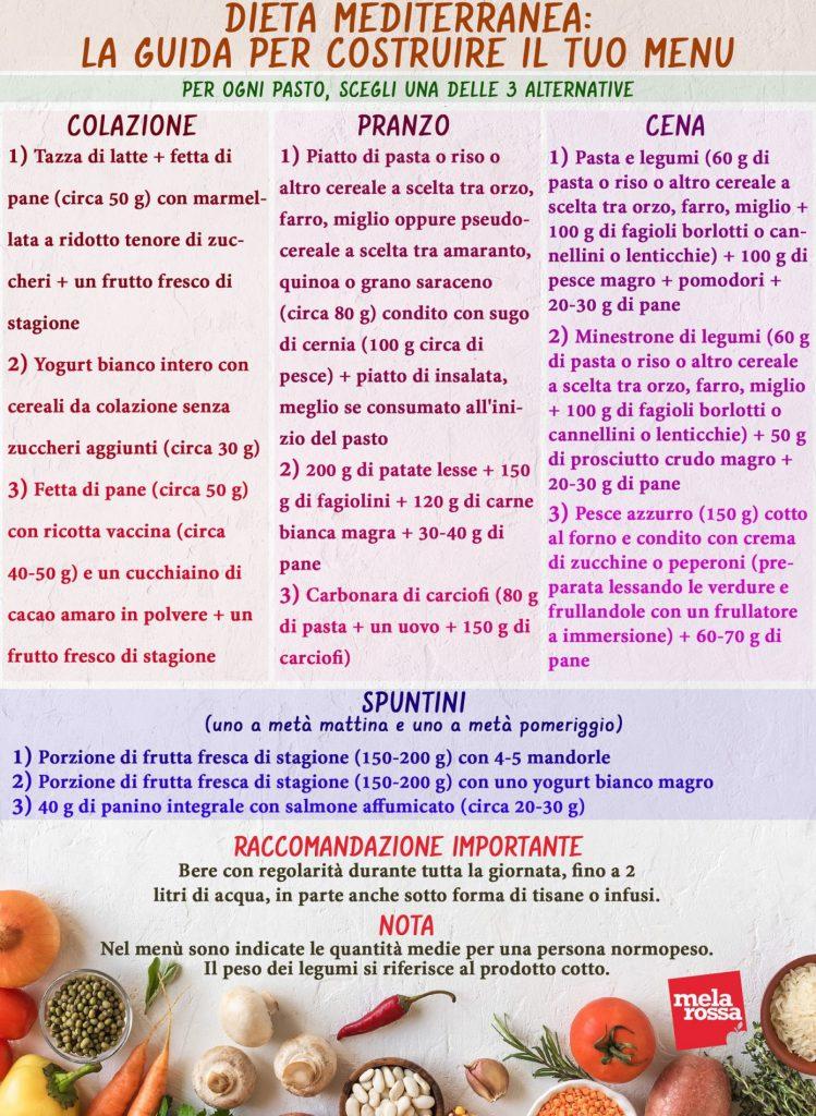 dieta mediterranea esempi modello menù