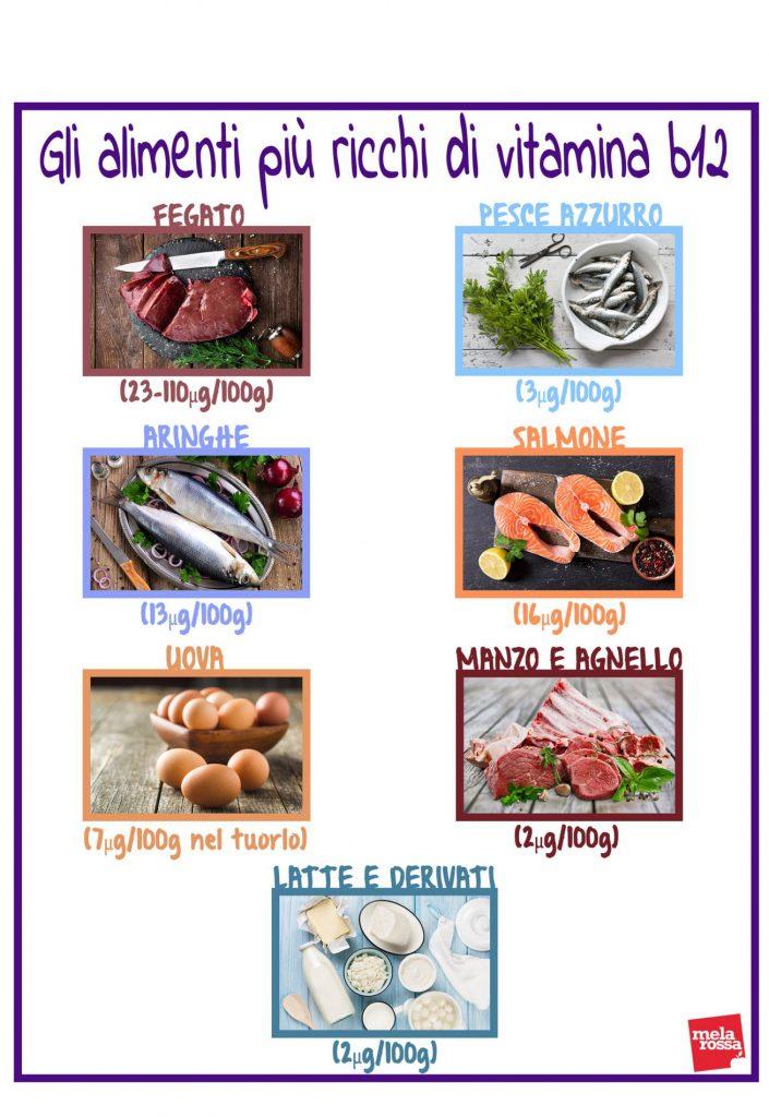 vitamina B12: cibi più ricchi