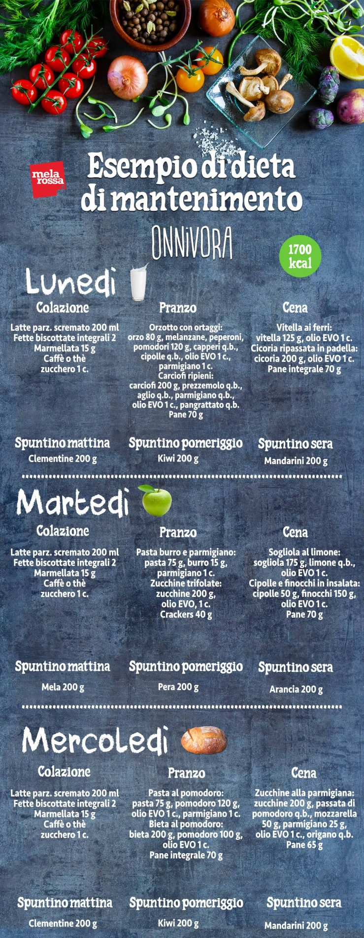 dieta mantenimento onnivora 1700 kcal parte 1